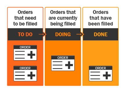 Lean Principles process with Kanban
