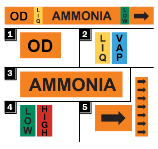 breakdown of ammonia pipe label