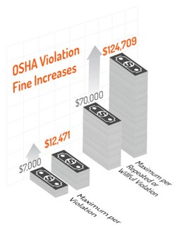 OSHA violation fine increase chart