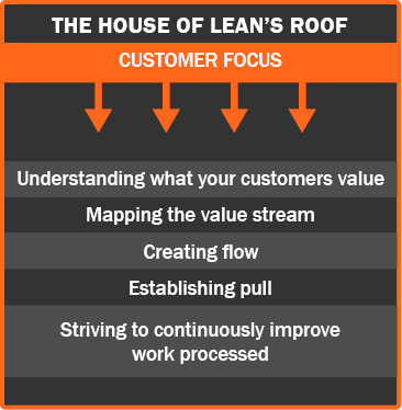 the house of lean's roof