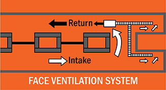 face ventilation system mine rescue