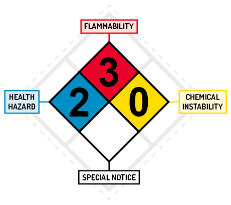 The four elements of the NFPA 704 format