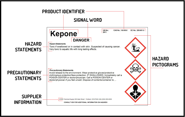 The six elements of a HazCom shipping label