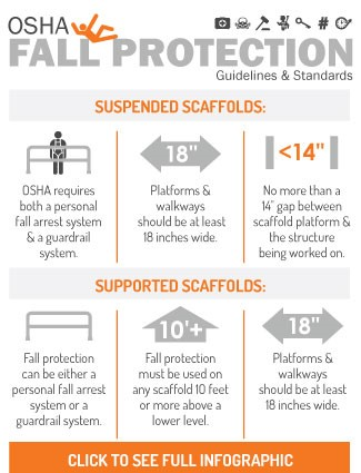 OSHA Fall Protection Guidelines and Standards