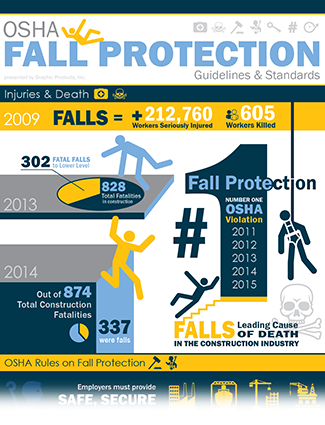 Fall protection infographic snippet