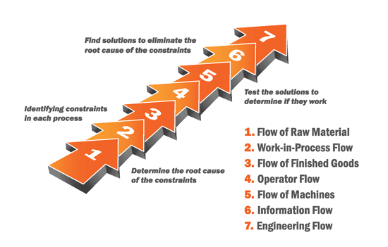 process flow manufacturing chart