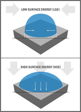 Surface Adhesion - Low Surface Energy and High Surface Energy