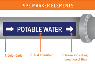 Water Treatment Pipe Marking Benefits: Image showing an example label using the elements.